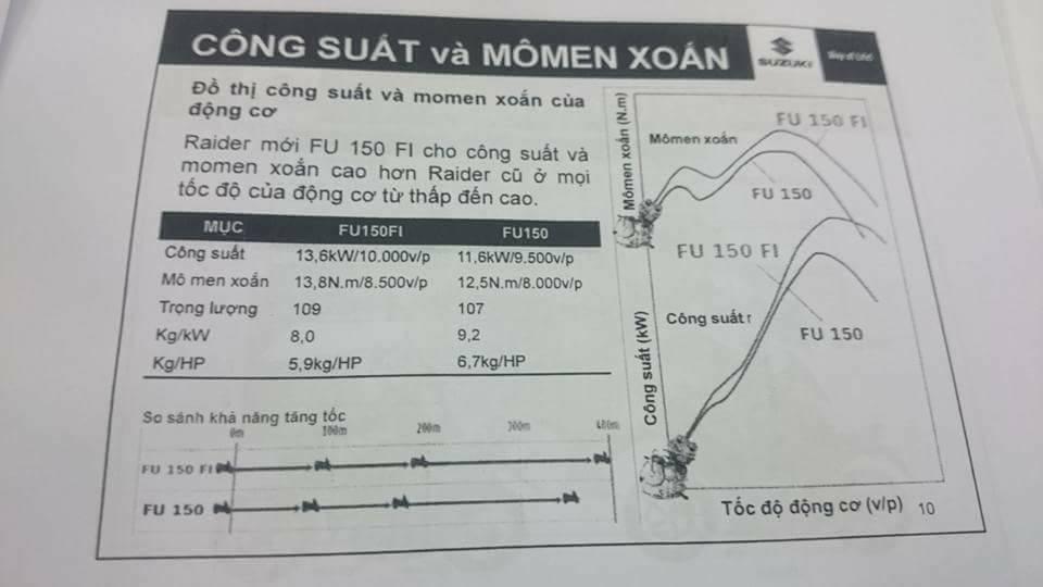 manual services suzuki satria fi - huong dan ky thuat 5